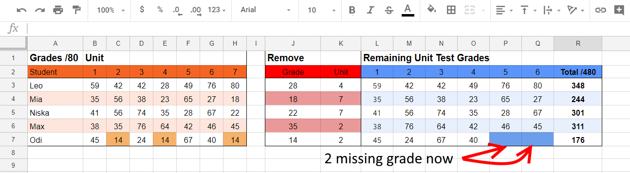 missing 2 lowest grade - Google Sheets