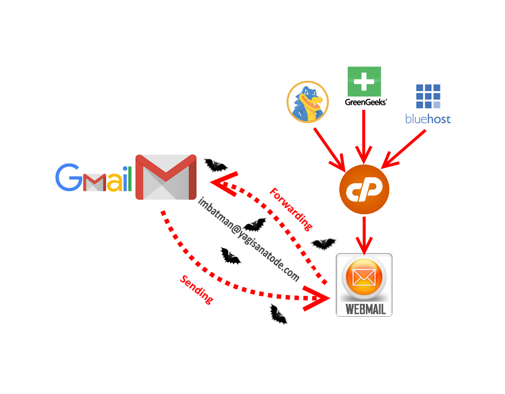 send and forward website emails in Gmail