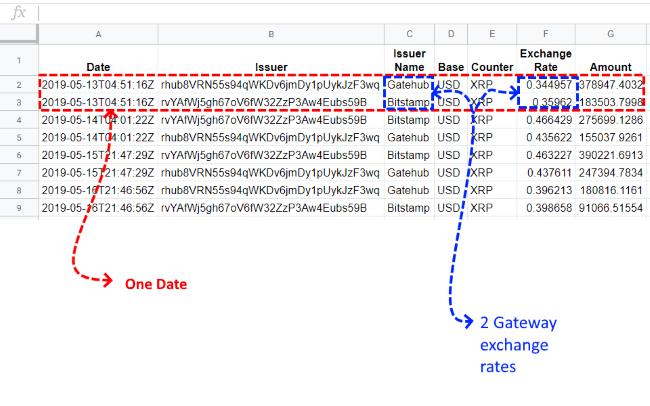 Google Sheet-Exchange Volume Day displayed