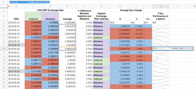 Google Sheets - 7 day sparkline column