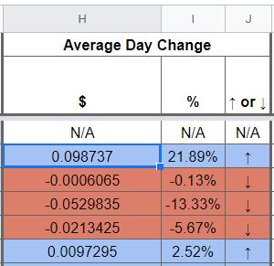 Google Sheets - Average Day Change Sample
