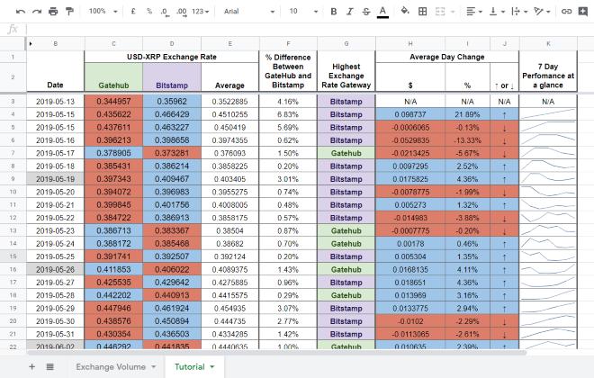 Google Sheets - Bordering workflow