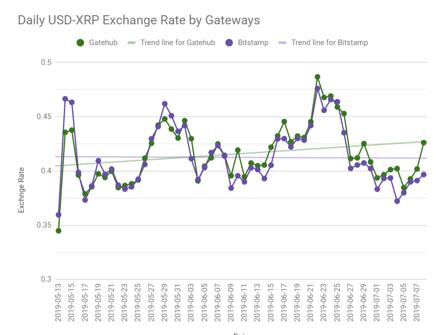 Google Sheets Change for USD-XRP exchange rates