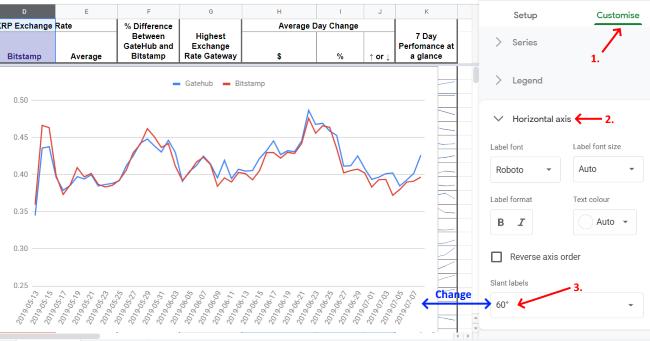 Google Sheets - Chart Editor Change horizontal axis to 60 degrees