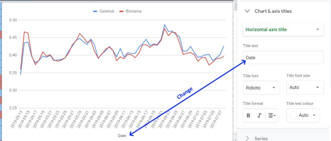 Google Sheets - Chart Editor Chart n axis titles dropdown horizontal title change