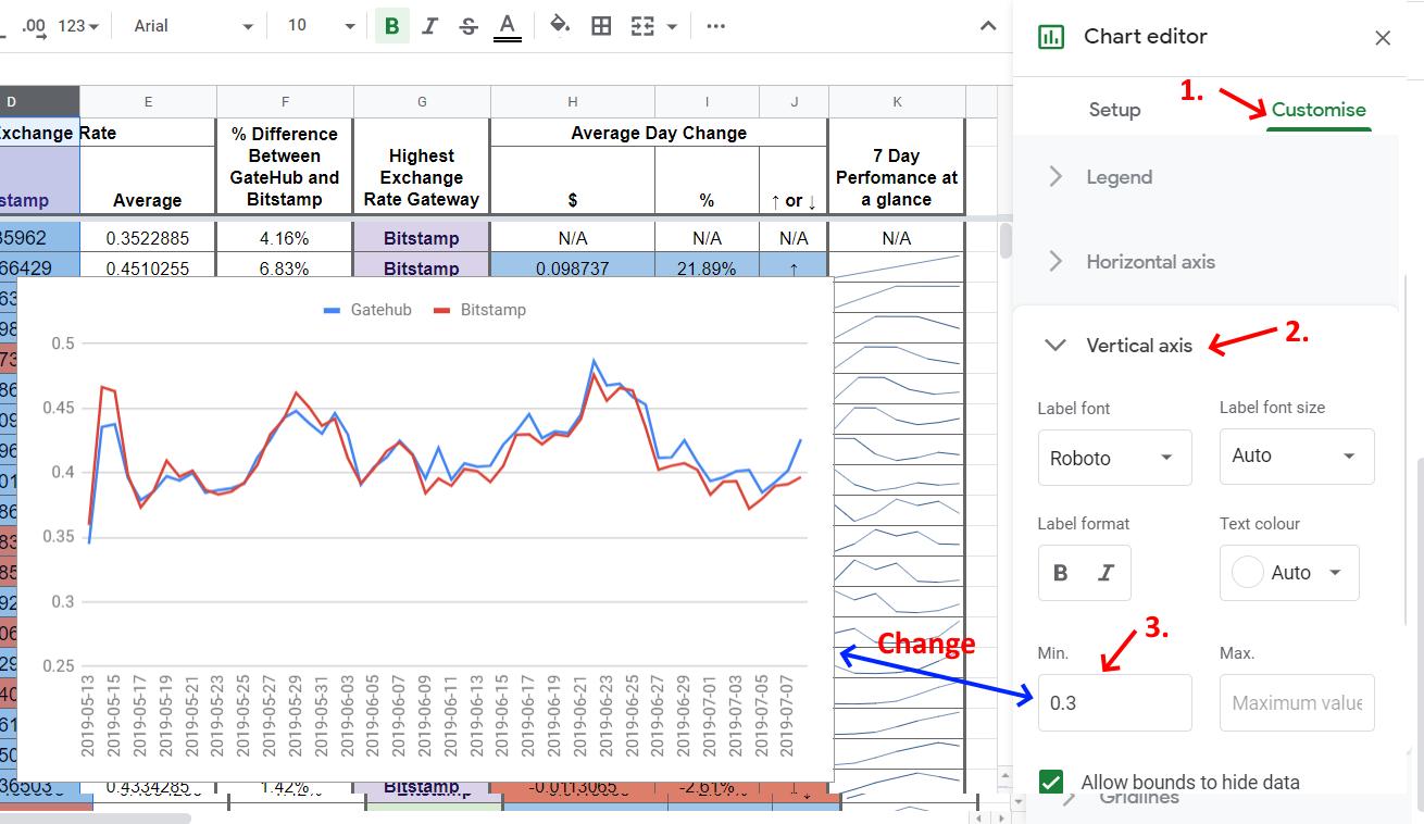 Google Sheets - Chart Editor Vertical Range Min point change v2