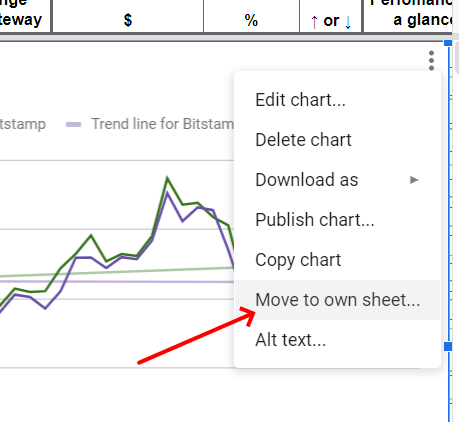 Google Sheets - Chart move to own sheet