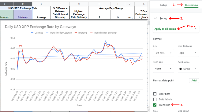 Google Sheets - Chart with trendline for two series of data