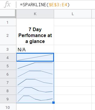 Google Sheets - Sparkline 6 days
